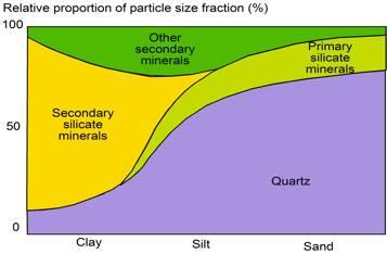 Terragis soil for Soil particles definition